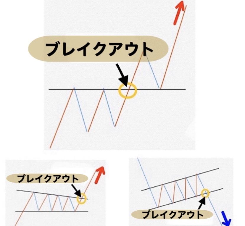 ブレイクアウトのパターン