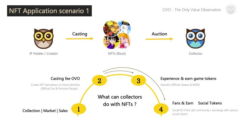 OVOのNFTプラットフォーム